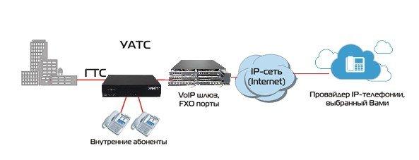 Пример подключения VoIP-шлюза к системе IP-телефонии.