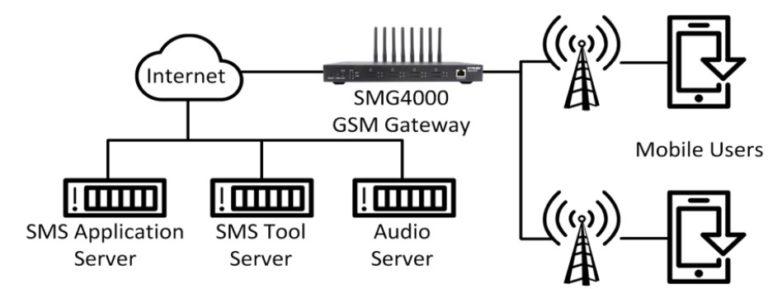 особенности GSM шлюз CarpeStar