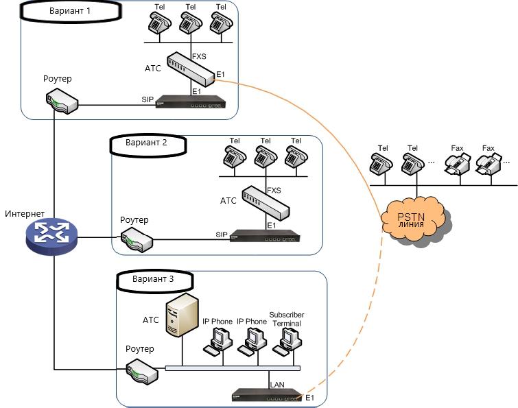 Подключение e1/t1 VoIP-шлюза