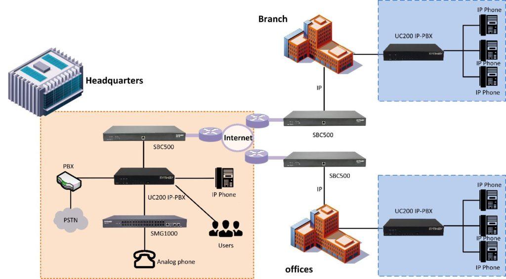 IP-телефония на предприятии