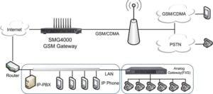 Схема подключения VoIP шлюза carpestar